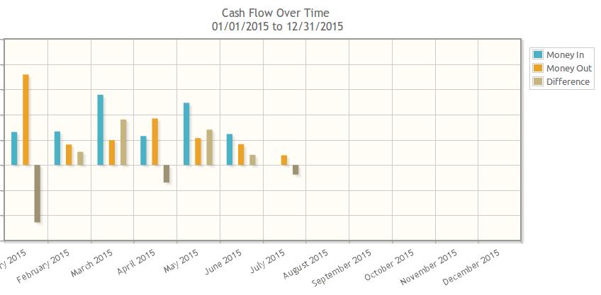 cash-flow-barchart